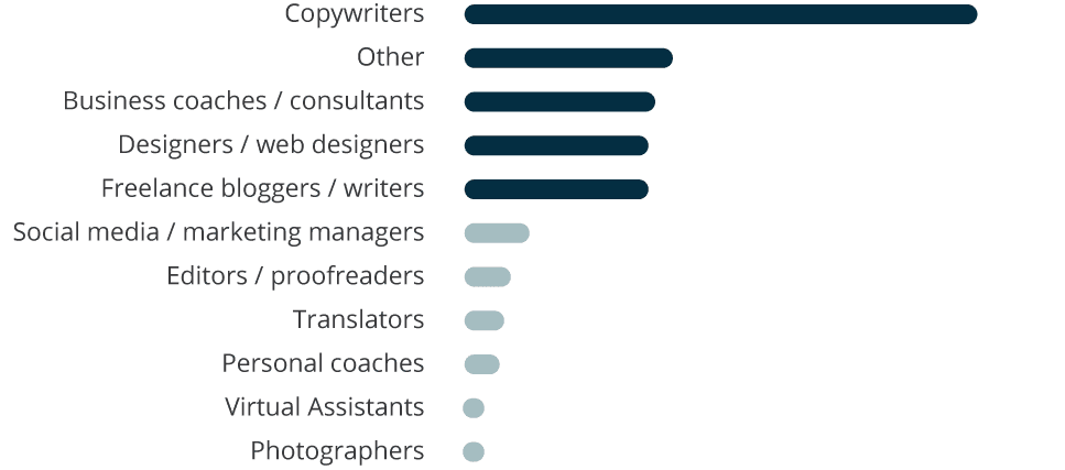 Freelancers surveyed: Occupation