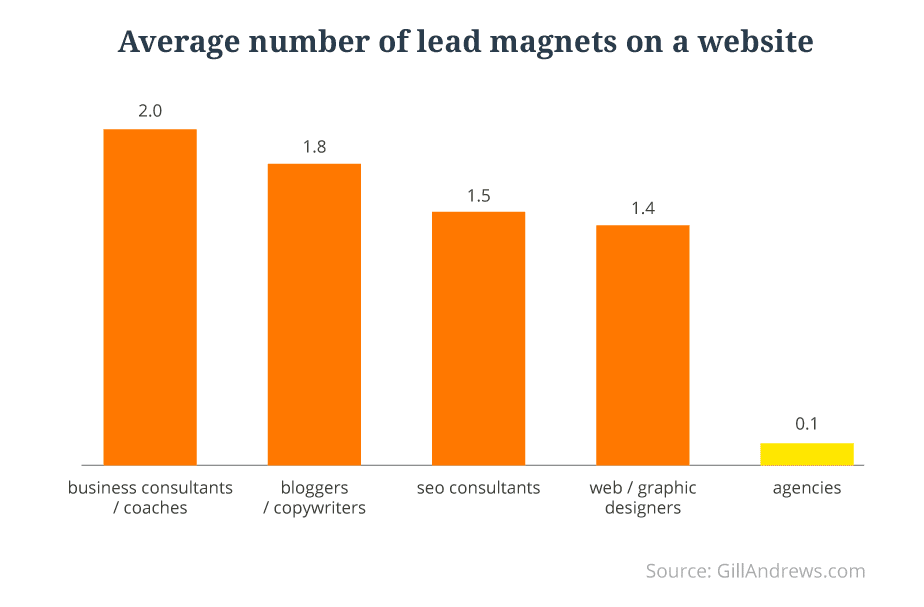 02-average-number-of-lead-magnets