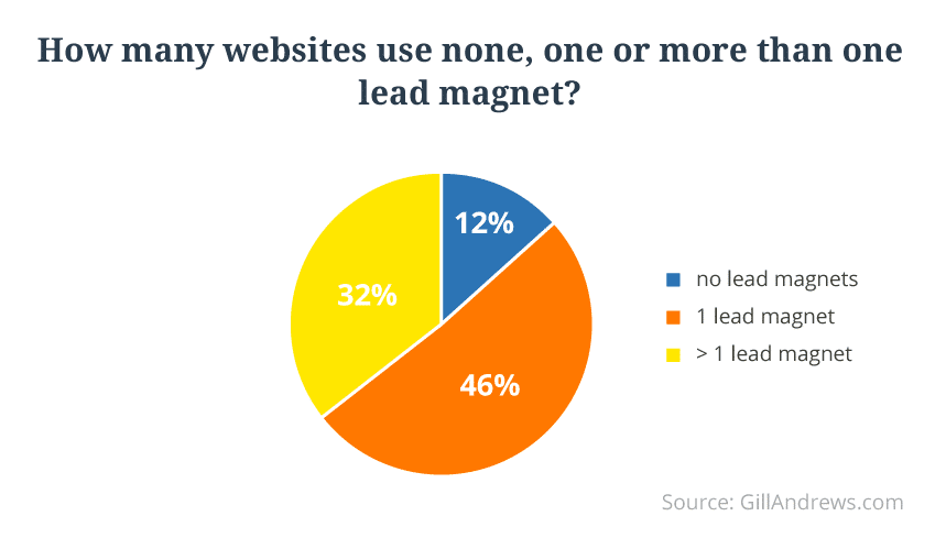 03-none-one-lead-magnet