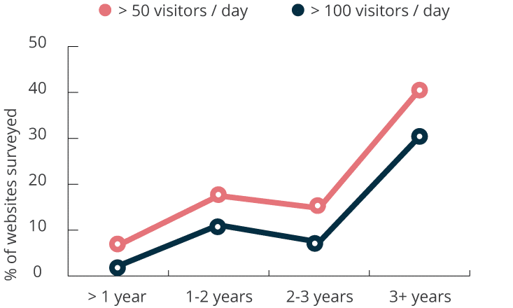 Change in daily visitors over time