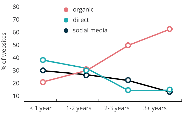 Change in main traffic source over time