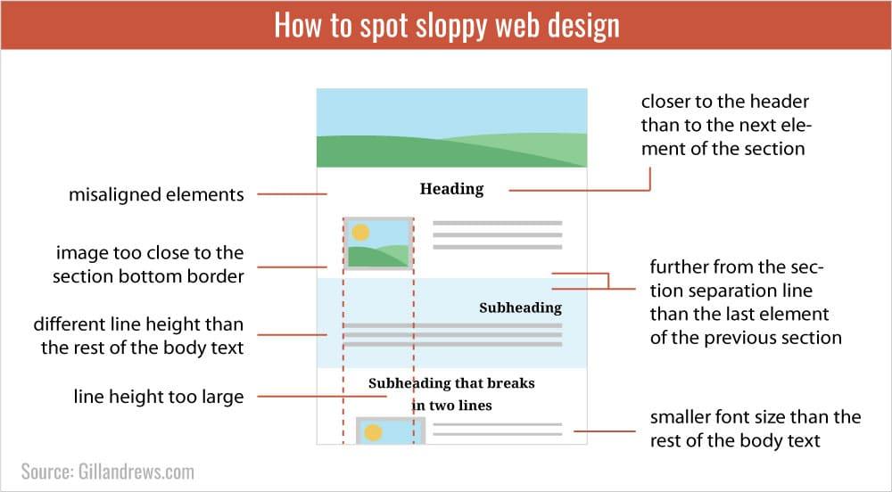 How to spot sloppy web design