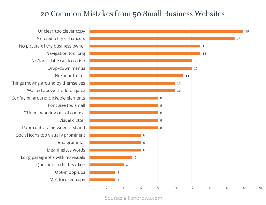 20 common website mistakes from 50 small business websites