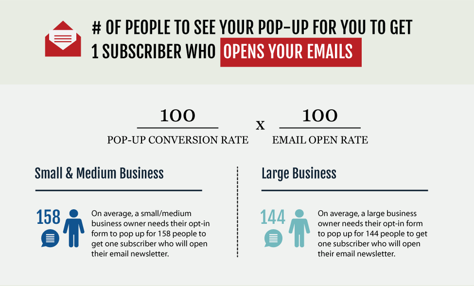 how many website visitors have to see your popup so that you get one subscriber that opens your emails