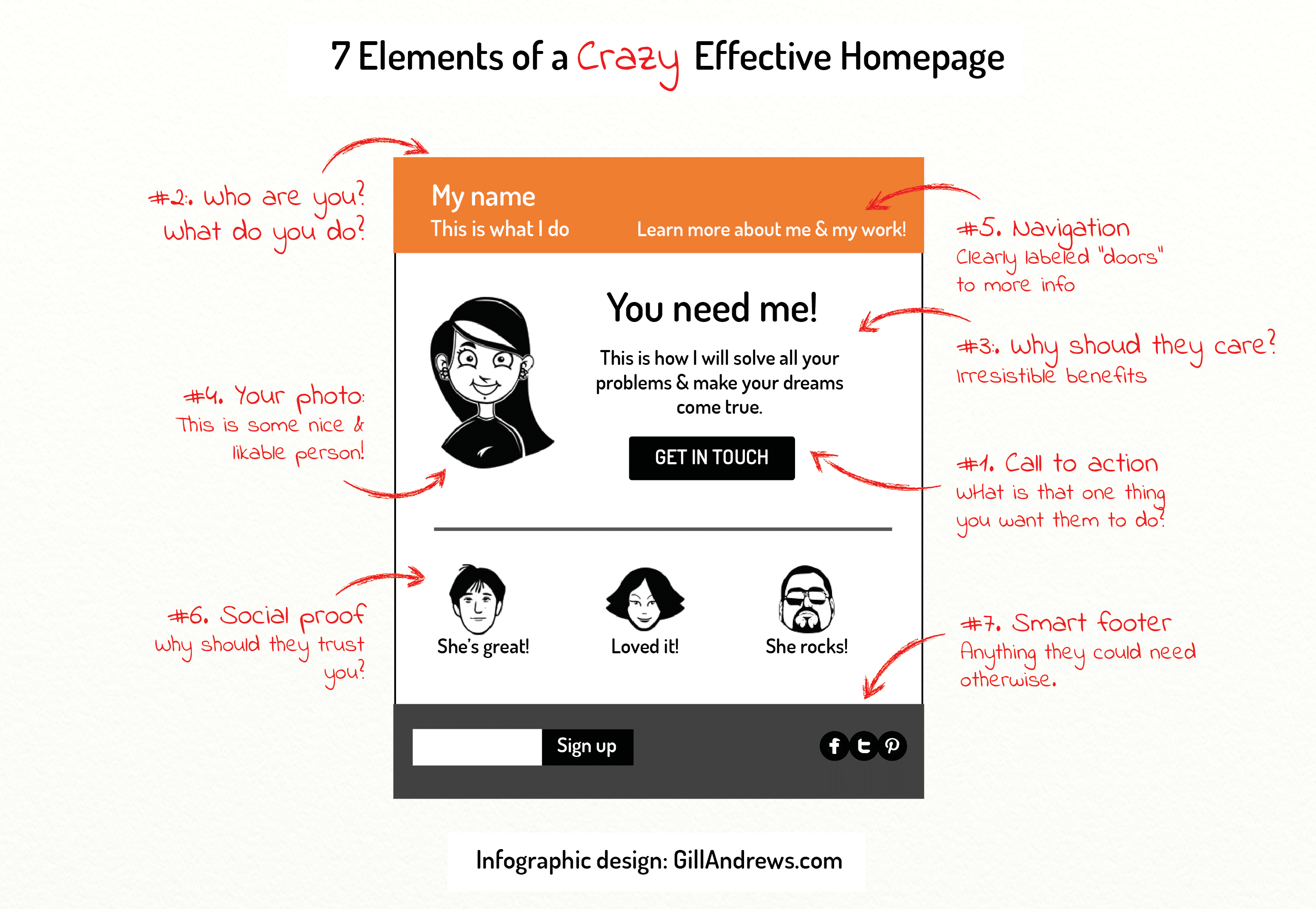 7 Elements to Create an Effective Homepage [Infographic]