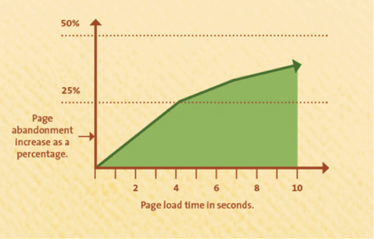 Page load time vs page abandonment rate