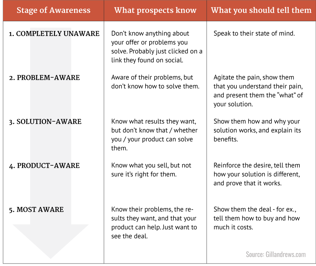 Stages of awareness of your prospects