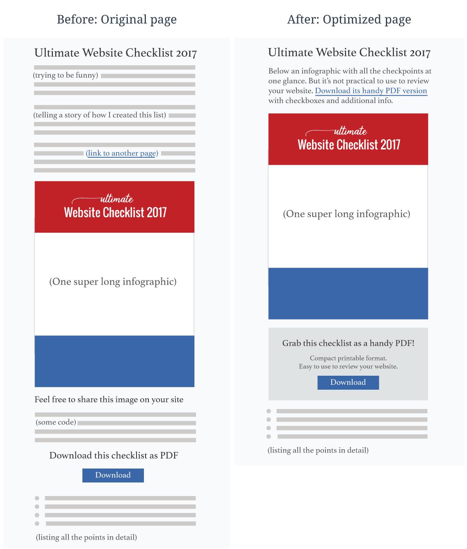 Comparison: Original page vs optimized page