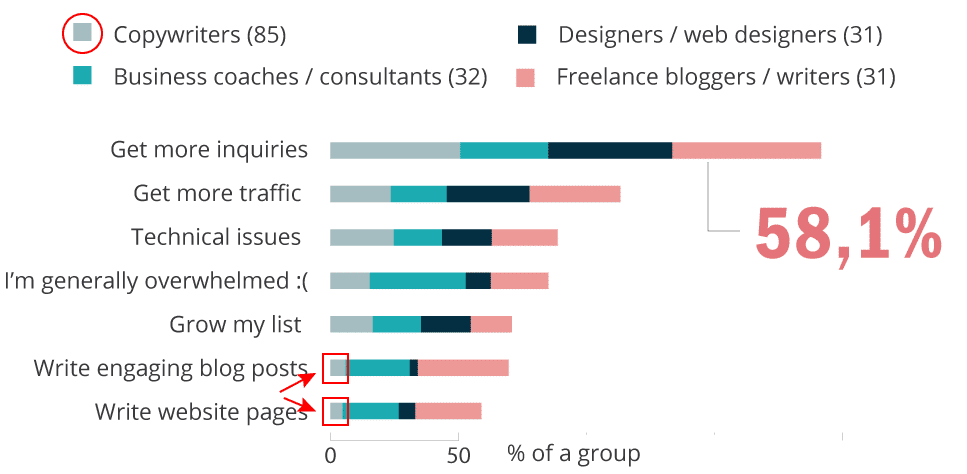 Copywriters struggles with web copy / content creation the least