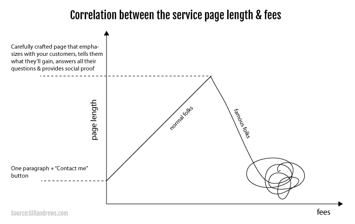 Correlation between the size of the service pages & fees