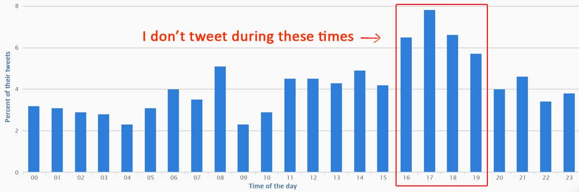 Followers' activity