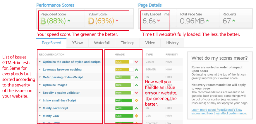 How to Make Your WordPress Website Load Faster (Without