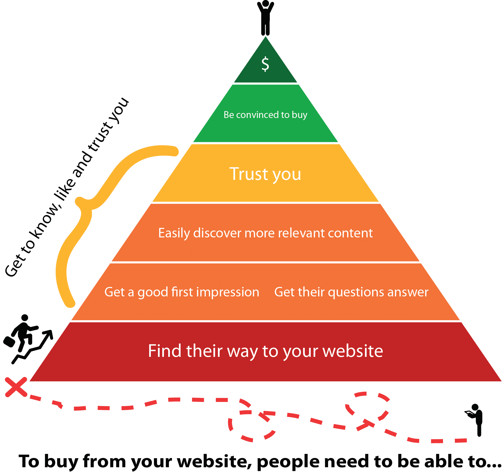 How to get people to buy your product online