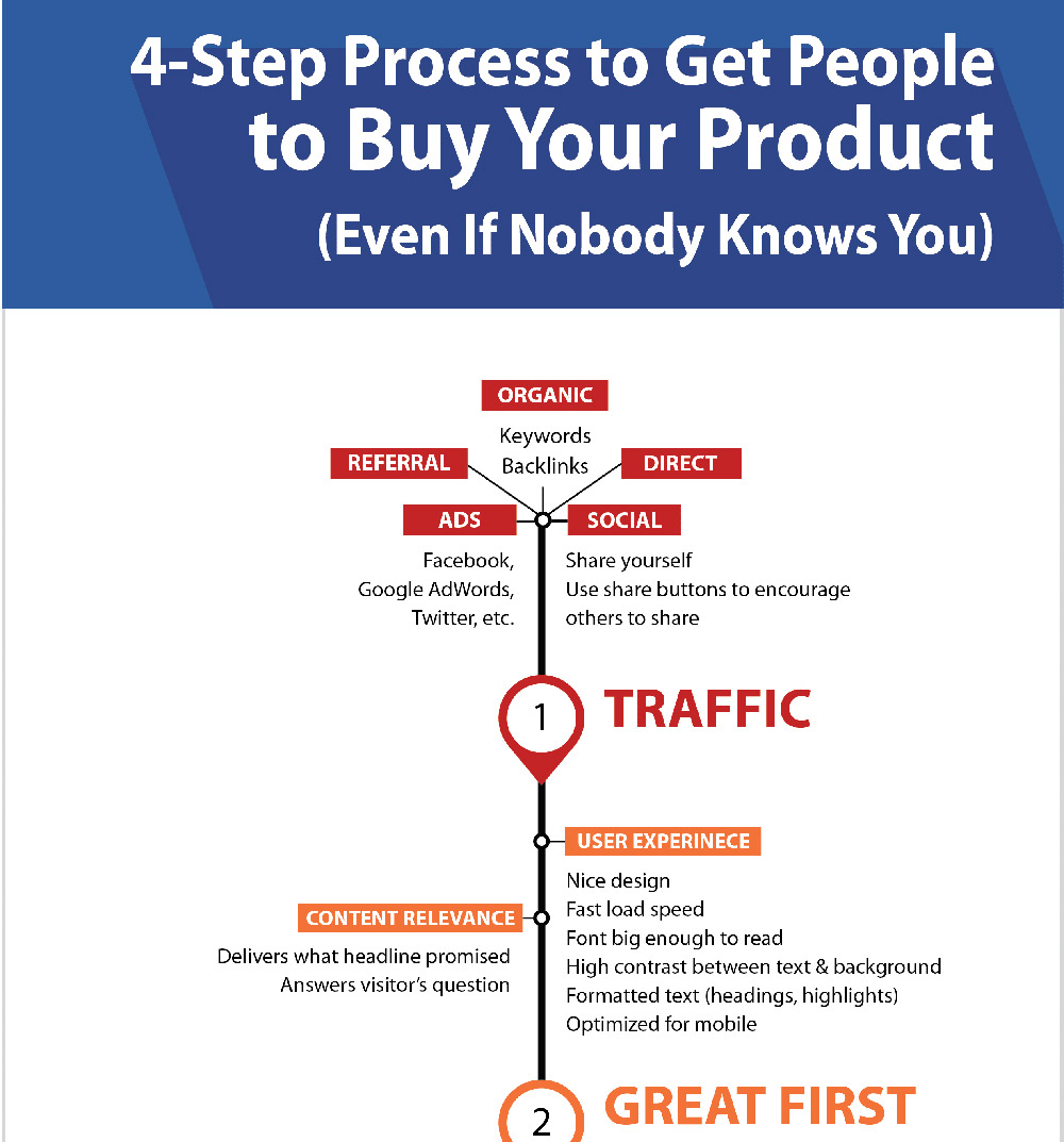 4-step process to get people to buy your product