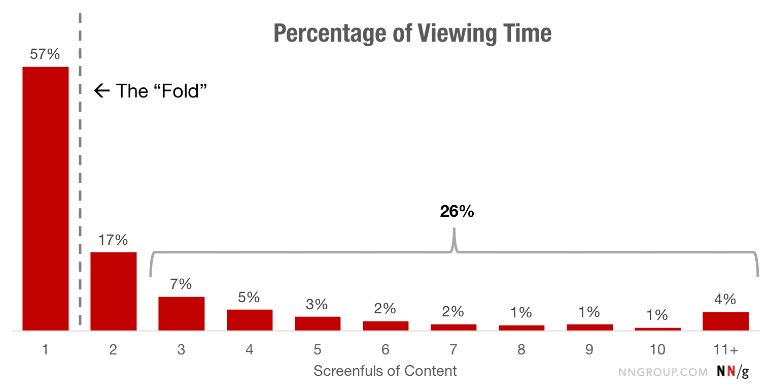 Percentage of viewing time per screen view