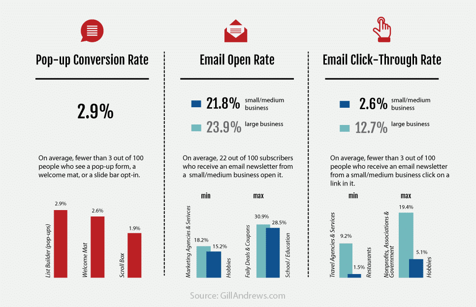 Statistics: Pop-up form conversion rate, email open rate, email click through rate