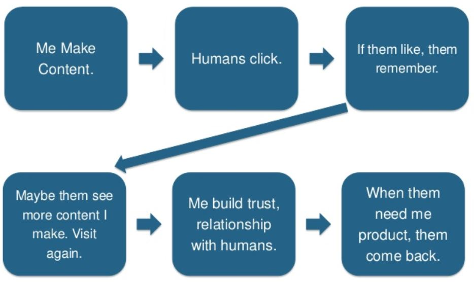 How online marketing works