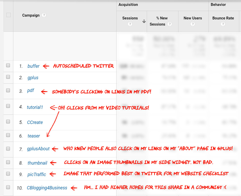 campaign view in google analytics