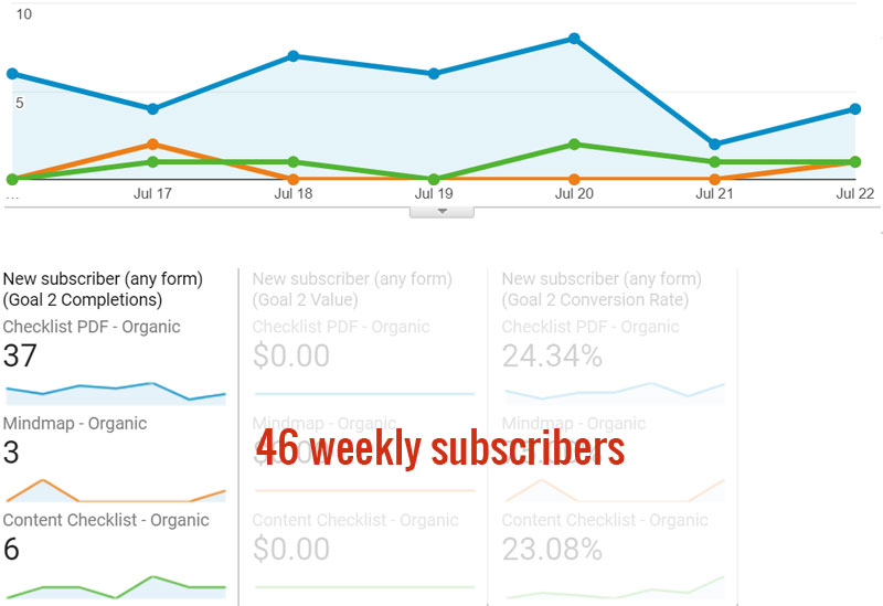Stats: Subscribers last week