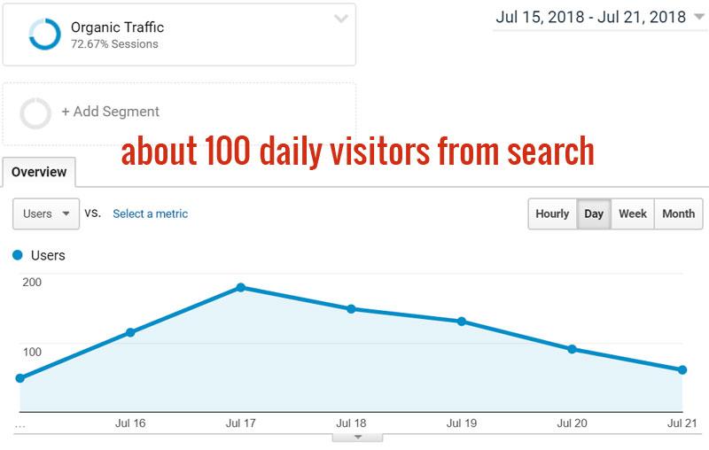 Stats: Traffic last week