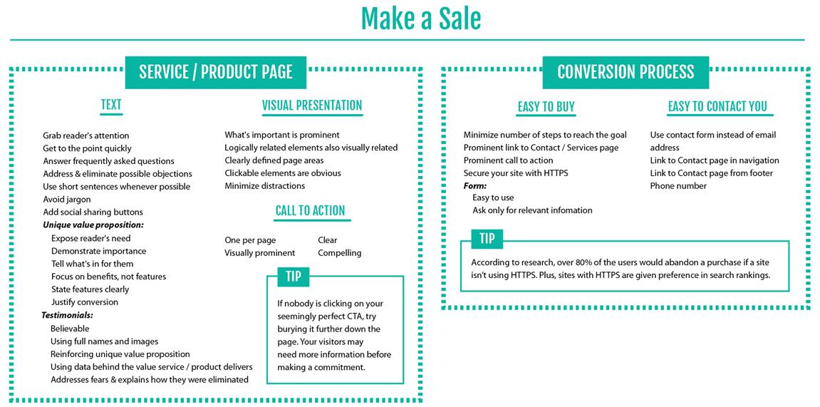 Ultimate Website Checklist Part 4: Make a Sale