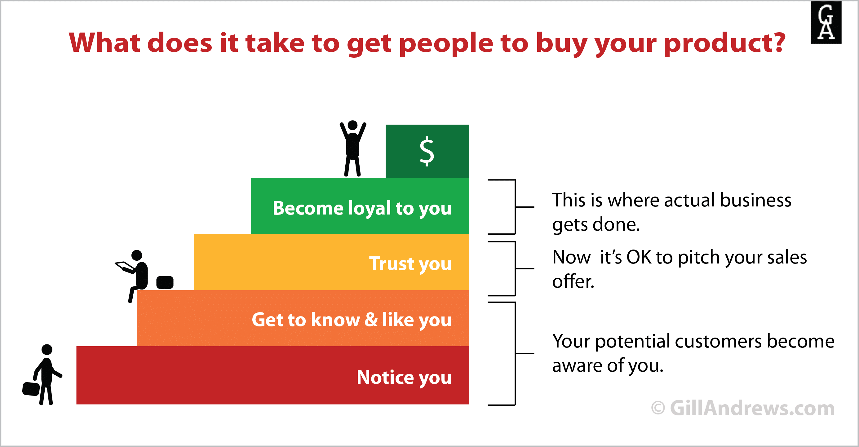 What does it take to get people to buy your product?